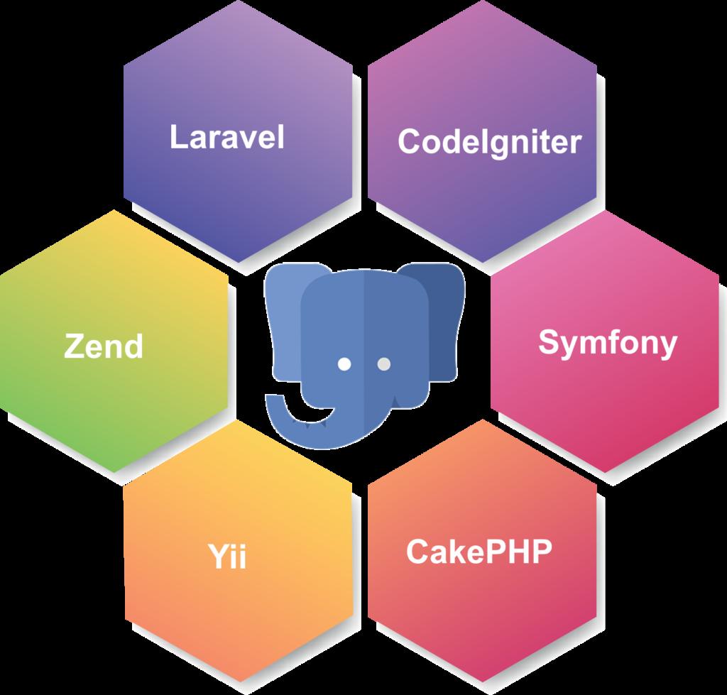 php web development gurgaon